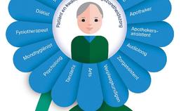 Structuur van patiëntgecentreerde zorg