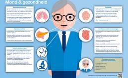 Infographic Relatie mond- en algemene gezondheid ouderen