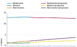 demografische ontwikkeling Nederland