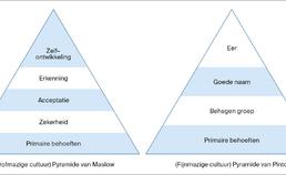 piramides van behoeften