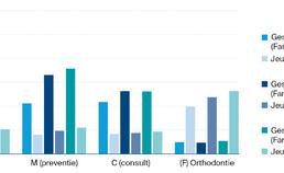 mondzorgkosten voor UPT-clusters V, M, C, F