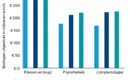 mondzorgkosten voor UPT-clusters R, P, J