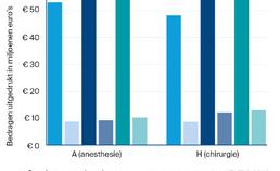 mondzorgkosten voor UPT-clusters A, H