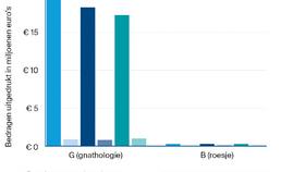 mondzorgkosten voor UPT-clusters G, B