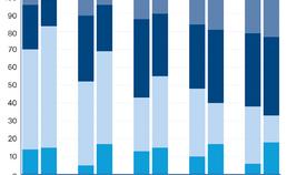 frequentie verdeling hoogst gescoorde DPSI-waarde
