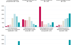 staafdiagrammen respondenten en  gemiddelde scores