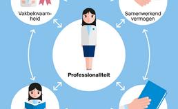 Samenhang met professionaliteit