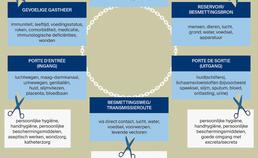 Infectieketen en preventieve maatregelen