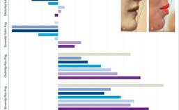 Convexiteit van lippenprofiel door de jaren heen