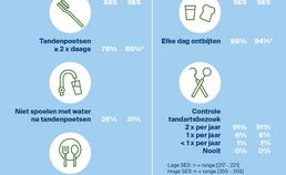 Infographic preventief tandheelkundig gedrag 11-jarigen naar SES
