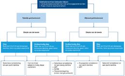Stroomdiagram voor weefselsparende behandelingen