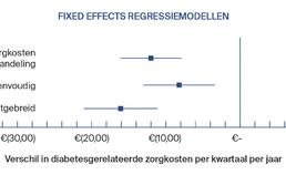Fixed effect regressiemodellen parodontale behandeling