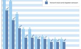 Verwacht aantal werkzame orthodontisten vanaf 2019