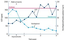 Invloed van Robinul op halitose