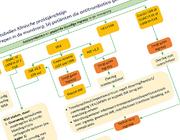 Toepassen van nieuwe richtlijn 'Antitrombotica' in de mondzorgpraktijk