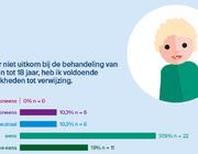 Online enquête naar mondzorg voor jeugdigen: de uitkomsten