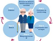 Ethische kwesties in de mondzorg voor kwetsbare ouderen